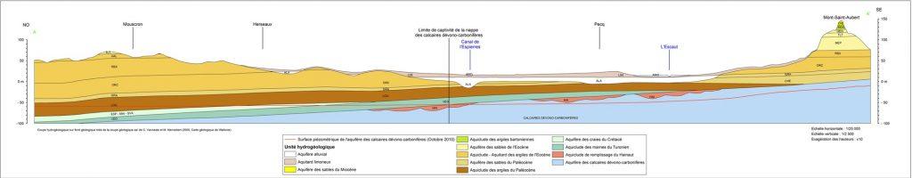Coupe hydrogéologique de la région de Mouscron, Herseaux, Pecq et du Mont-Saint-Aubert.