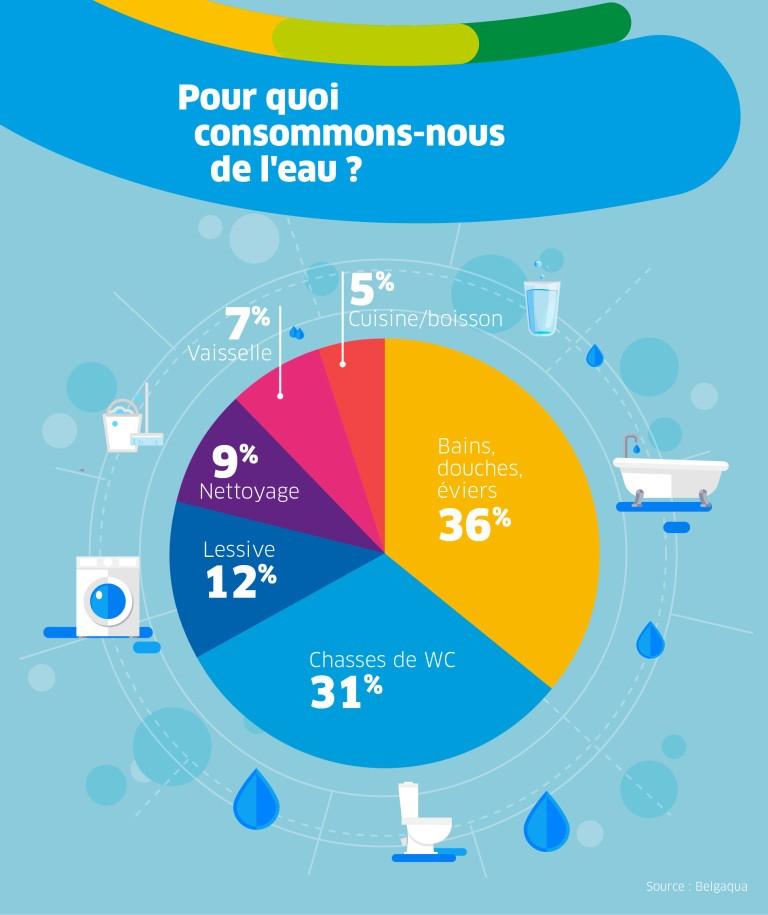 IEG - Pour quoi consommons nous de l'eau?